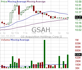 GSAH - GS Acquisition Holdings Corp II Class A 15 minute intraday candlestick chart with less than 1 minute delay