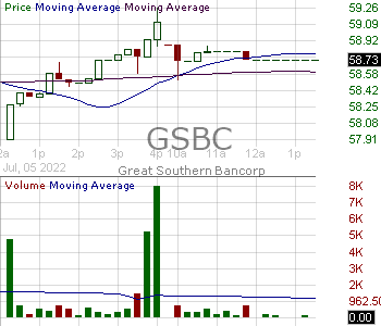 GSBC - Great Southern Bancorp Inc. 15 minute intraday candlestick chart with less than 1 minute delay