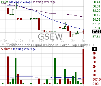 GSEW - Goldman Sachs Equal Weight U.S. Large Cap Equity ETF 15 minute intraday candlestick chart with less than 1 minute delay