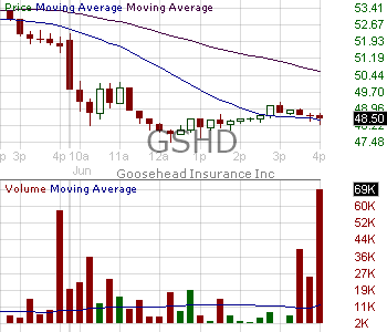 GSHD - Goosehead Insurance Inc. 15 minute intraday candlestick chart with less than 1 minute delay
