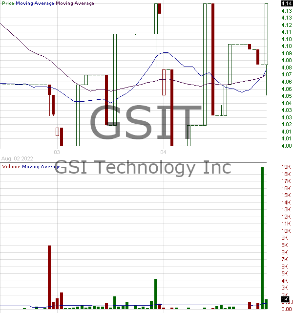 GSIT - GSI Technology Inc. 15 minute intraday candlestick chart with less than 1 minute delay
