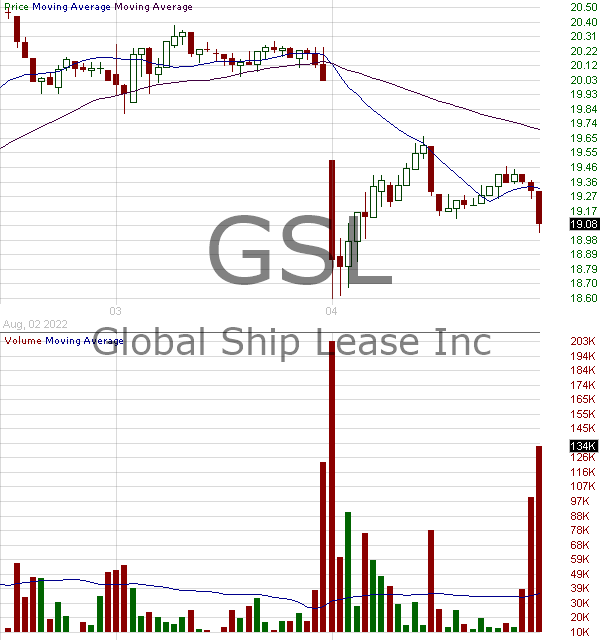 GSL - Global Ship Lease Inc New Class A Common Shares 15 minute intraday candlestick chart with less than 1 minute delay