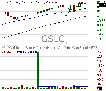 GSLC - Goldman Sachs ActiveBeta U.S. Large Cap Equity ETF 15 minute intraday candlestick chart with less than 1 minute delay