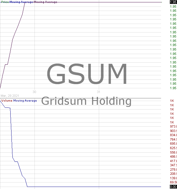 GSUM - Gridsum Holding Inc. - ADR 15 minute intraday candlestick chart with less than 1 minute delay