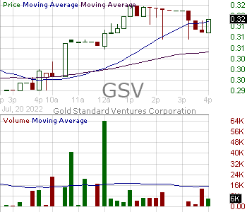 GSV - Gold Standard Ventures Corporation (Canada) 15 minute intraday candlestick chart with less than 1 minute delay