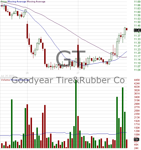GT - The Goodyear Tire Rubber Company 15 minute intraday candlestick chart with less than 1 minute delay
