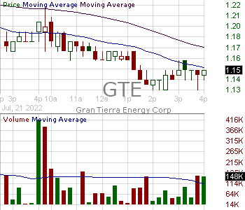 GTE - Gran Tierra Energy Inc. 15 minute intraday candlestick chart with less than 1 minute delay