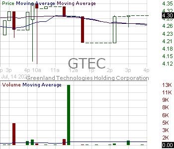 GTEC - Greenland Technologies Holding Corporation 15 minute intraday candlestick chart with less than 1 minute delay