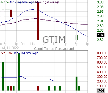 GTIM - Good Times Restaurants Inc. 15 minute intraday candlestick chart with less than 1 minute delay