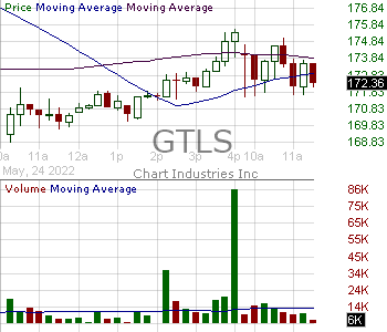 GTLS - Chart Industries Inc. 15 minute intraday candlestick chart with less than 1 minute delay