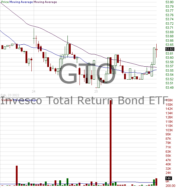 GTO - Invesco Total Return Bond ETF 15 minute intraday candlestick chart with less than 1 minute delay