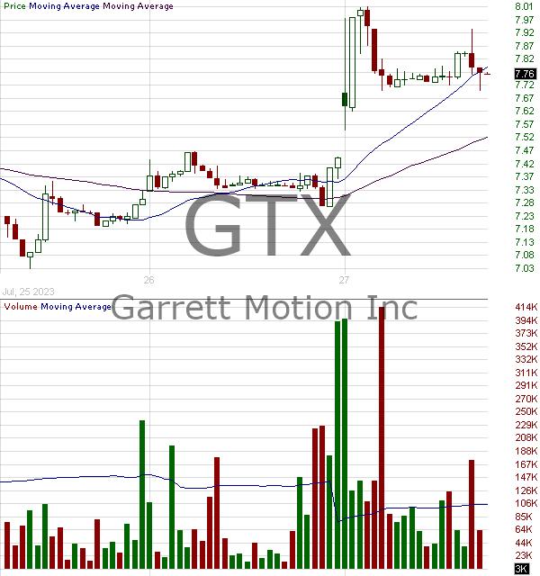 GTX - Garrett Motion Inc. 15 minute intraday candlestick chart ~15 minute delay