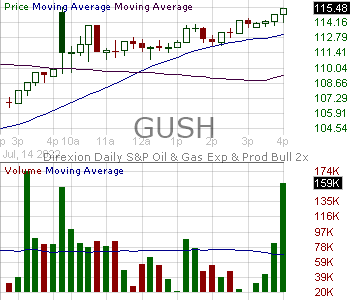 GUSH - Direxion Daily SP Oil Gas Exp. Prod. Bull 2X Shares 15 minute intraday candlestick chart with less than 1 minute delay