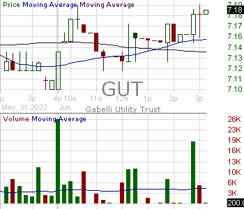 GUT - Gabelli Utility Trust 15 minute intraday candlestick chart with less than 1 minute delay