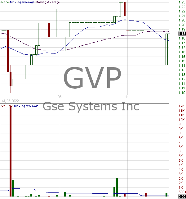 GVP - GSE Systems Inc. 15 minute intraday candlestick chart with less than 1 minute delay