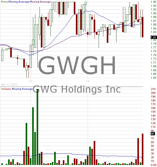 GWGH - GWG Holdings Inc 15 minute intraday candlestick chart with less than 1 minute delay