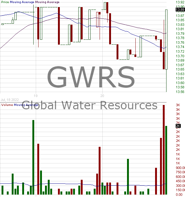 GWRS - Global Water Resources Inc. 15 minute intraday candlestick chart with less than 1 minute delay