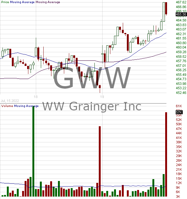 GWW - W.W. Grainger Inc. 15 minute intraday candlestick chart with less than 1 minute delay