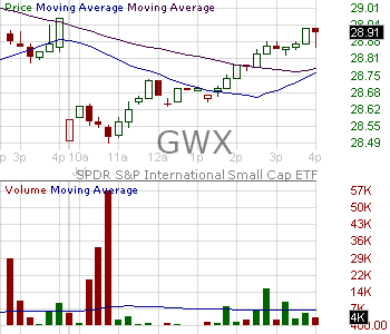 GWX - SPDR SP International SmallCap ETF 15 minute intraday candlestick chart with less than 1 minute delay