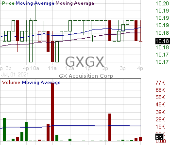 GXGX - GX Acquisiton Corp. 15 minute intraday candlestick chart with less than 1 minute delay