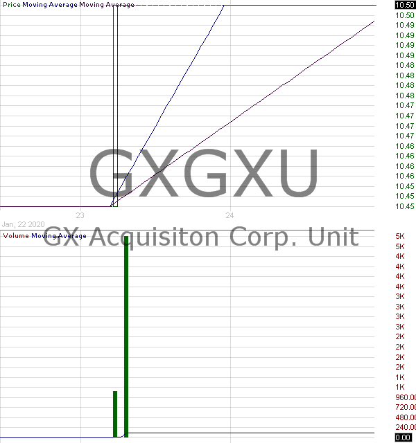 GXGXU - GX Acquisiton Corp. - Unit 15 minute intraday candlestick chart with less than 1 minute delay