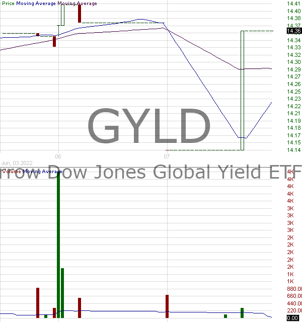 GYLD - Arrow Dow Jones Global Yield ETF ETF 15 minute intraday candlestick chart with less than 1 minute delay