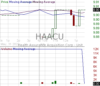 HAACU - Health Assurance Acquisition Corp. - SAIL Securities 15 minute intraday candlestick chart with less than 1 minute delay