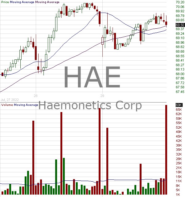 HAE - Haemonetics Corporation 15 minute intraday candlestick chart with less than 1 minute delay