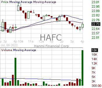 HAFC - Hanmi Financial Corporation 15 minute intraday candlestick chart with less than 1 minute delay