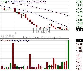 HAIN - The Hain Celestial Group Inc. 15 minute intraday candlestick chart with less than 1 minute delay