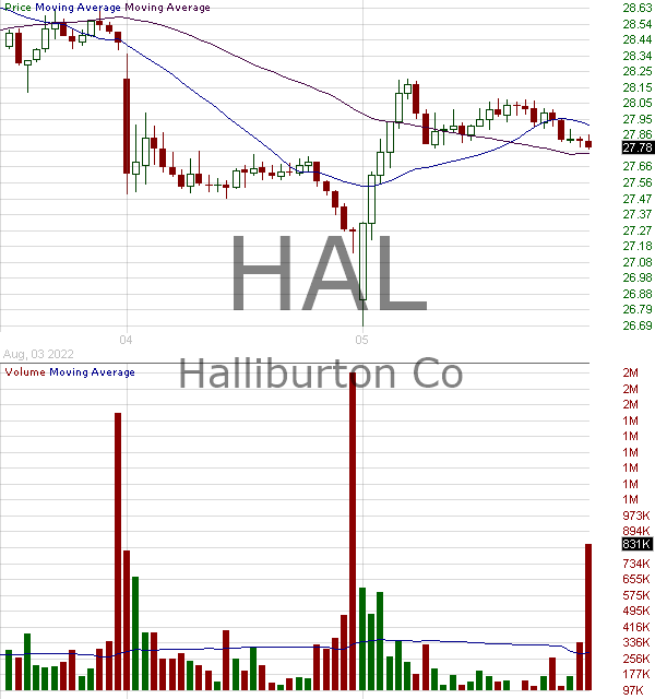 HAL - Halliburton Company 15 minute intraday candlestick chart with less than 1 minute delay