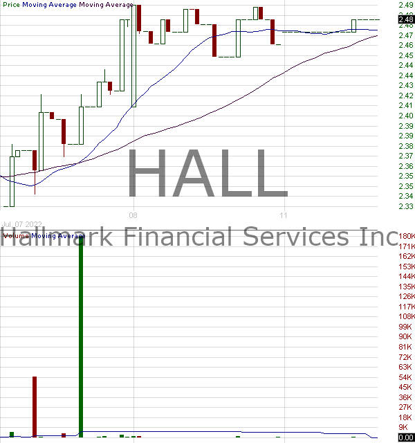 HALL - Hallmark Financial Services Inc. 15 minute intraday candlestick chart with less than 1 minute delay