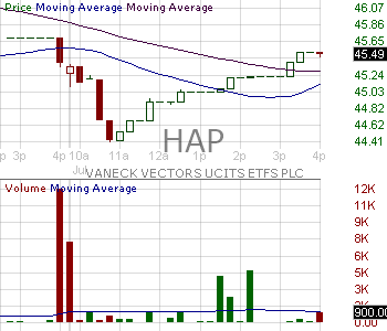 HAP - VanEck Vectors Natural Resources ETF 15 minute intraday candlestick chart with less than 1 minute delay