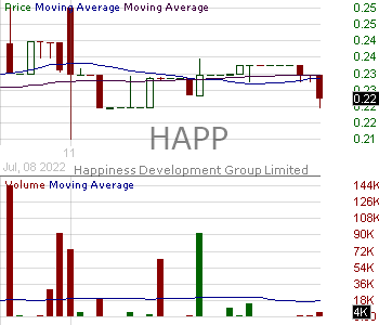 HAPP - Happiness Biotech Group Limited 15 minute intraday candlestick chart with less than 1 minute delay