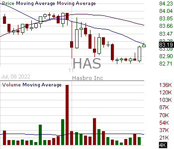 HAS - Hasbro Inc. 15 minute intraday candlestick chart with less than 1 minute delay