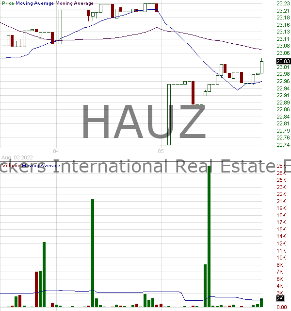 HAUZ - Xtrackers International Real Estate ETF 15 minute intraday candlestick chart with less than 1 minute delay