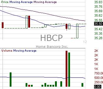 HBCP - Home Bancorp Inc. 15 minute intraday candlestick chart with less than 1 minute delay