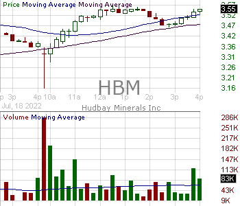HBM - Hudbay Minerals Inc. Ordinary Shares (Canada) 15 minute intraday candlestick chart with less than 1 minute delay
