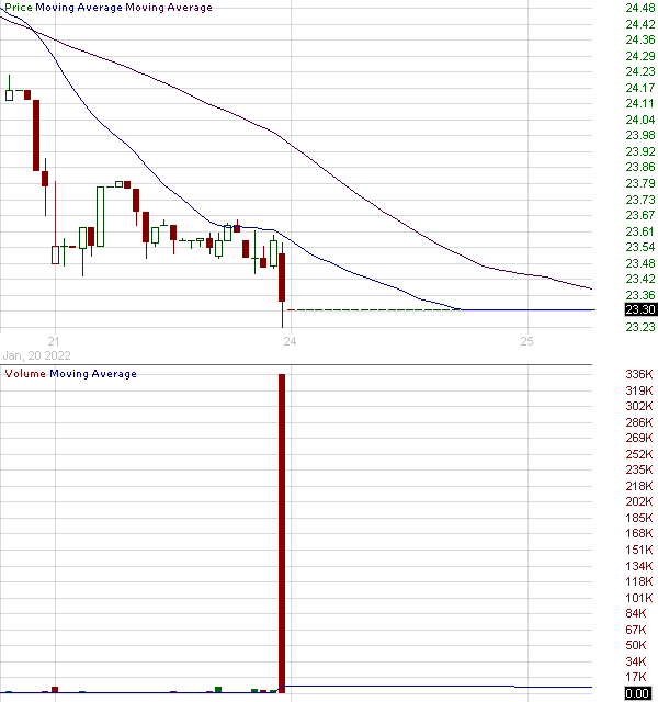 HBMD - Howard Bancorp Inc. 15 minute intraday candlestick chart with less than 1 minute delay
