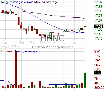 HBNC - Horizon Bancorp Inc. 15 minute intraday candlestick chart with less than 1 minute delay