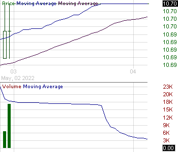 HBP - Huttig Building Products Inc. 15 minute intraday candlestick chart with less than 1 minute delay