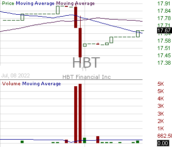 HBT - HBT Financial Inc. 15 minute intraday candlestick chart with less than 1 minute delay