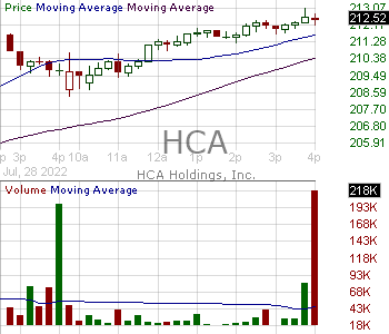 HCA - HCA Healthcare Inc. 15 minute intraday candlestick chart with less than 1 minute delay