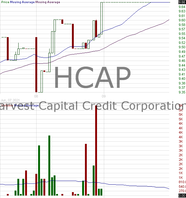 HCAP - Harvest Capital Credit Corporation 15 minute intraday candlestick chart with less than 1 minute delay