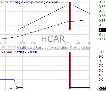 HCAR - Healthcare Services Acquisition Corporation 15 minute intraday candlestick chart with less than 1 minute delay