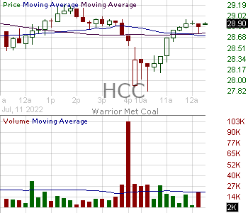 HCC - Warrior Met Coal Inc. 15 minute intraday candlestick chart with less than 1 minute delay