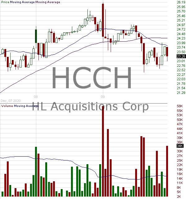HCCH - HL Acquisitions Corp. 15 minute intraday candlestick chart with less than 1 minute delay