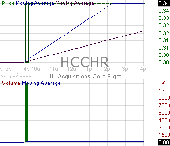 HCCHR - HL Acquisitions Corp. - Right 15 minute intraday candlestick chart with less than 1 minute delay