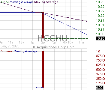 HCCHU - HL Acquisitions Corp. - Unit 15 minute intraday candlestick chart with less than 1 minute delay