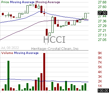 HCCI - Heritage-Crystal Clean Inc. 15 minute intraday candlestick chart with less than 1 minute delay